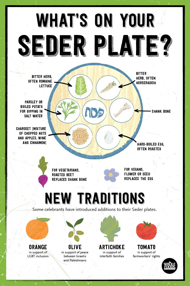 What's on your Seder plate? Between the Seder plate, symbolic meal, and stay…