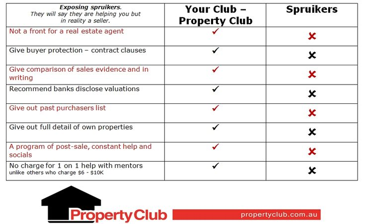 Property Club vs. Spruikers