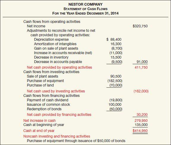 Statement of cash flows:  Significant Non-cash Activities