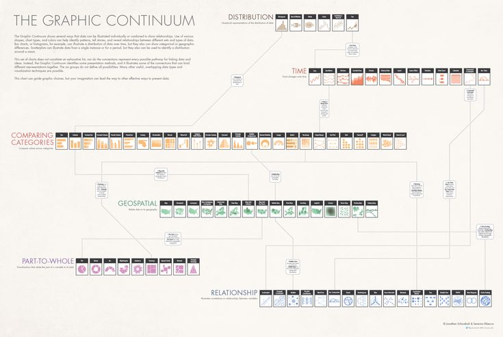 The Graphic Continuum | Visual.ly