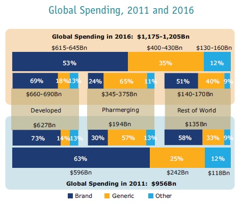 Global pharma spend to 2016. The major growth area will be in generics, which are forecast to rise from 57 per cent of the total spend on medicines in emerging markets in 2011 to 65 per cent in 2016, while branded products will shrink from 30 to 24 per cent of the market. Generics will account for 83 per cent of overall growth. http://blogs.r.ftdata.co.uk/beyond-brics/files/2012/07/IMS_41.png