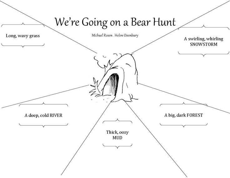 we 39 re going on a bear hunt descriptive language graphic organizer k 1 literature diagram. Black Bedroom Furniture Sets. Home Design Ideas