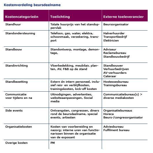 Kostenverdeling beursdeelname - kosten deelname aan beurzen