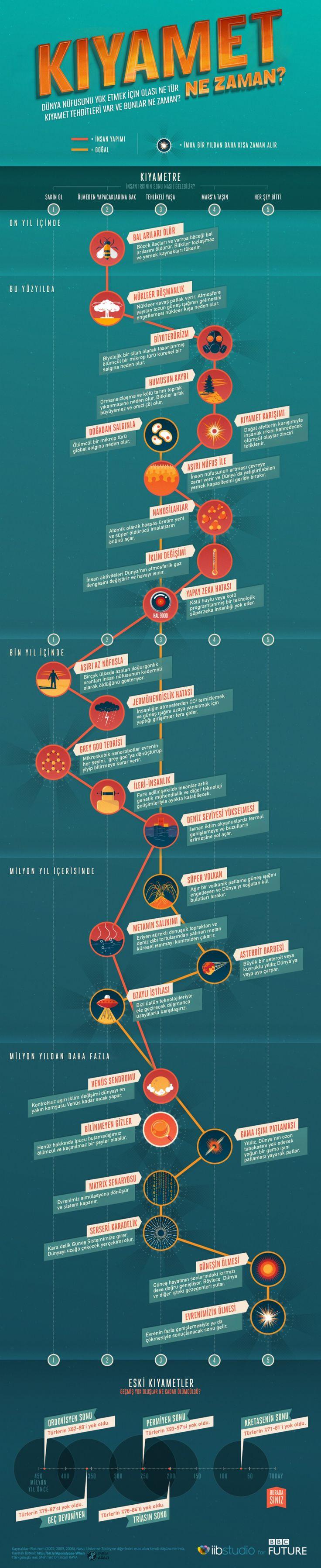 Sonumuz Nasıl ve Ne Zaman Gelecek? – Evrim Ağacı