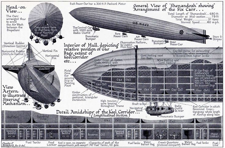 zeppelin airship crew - Google Search