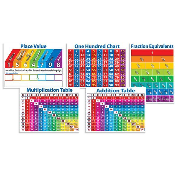 place value chart to hundreds pdf