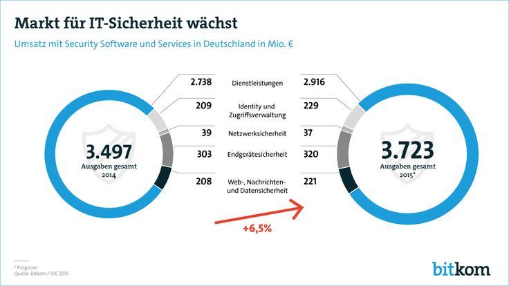 Der Umsatz mit Software und Services zur Verbesserung der IT-Sicherheit in Deutschland wird im laufenden Jahr voraussichtlich um 6,5 Prozent auf 3,7 Milliarden Euro wachsen.