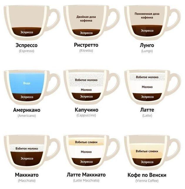 Виды напитков на основе эспрессо