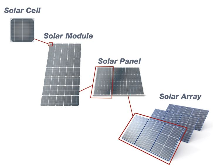 Solar Quotes Now one of the most trusted installers in Australia provide quick #Solar #energy #solution in Sydney.