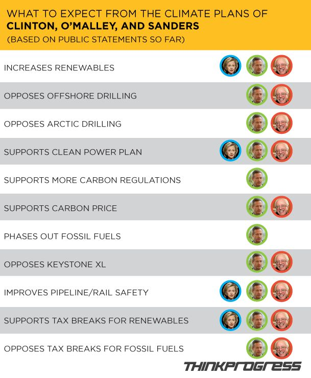One Simple Chart Explains The Climate Plans Of Hillary Clinton And Bernie Sanders - July 28, 2015