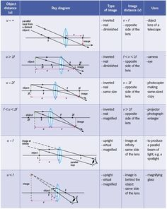 SS: Ray Diagrams For Converging Lens | Mini Physics - Learn Physics Online