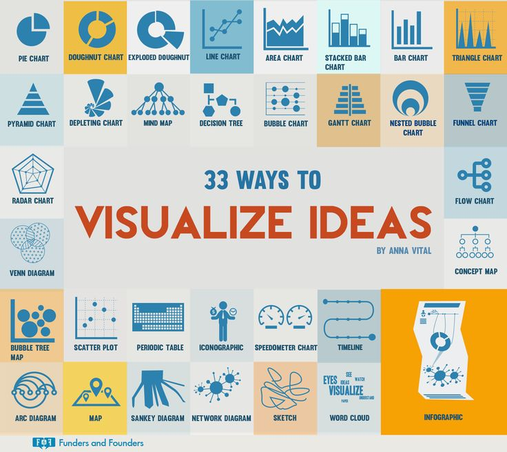 33 Creative Ways to Visualize Ideas [Infographic] | Inc.com