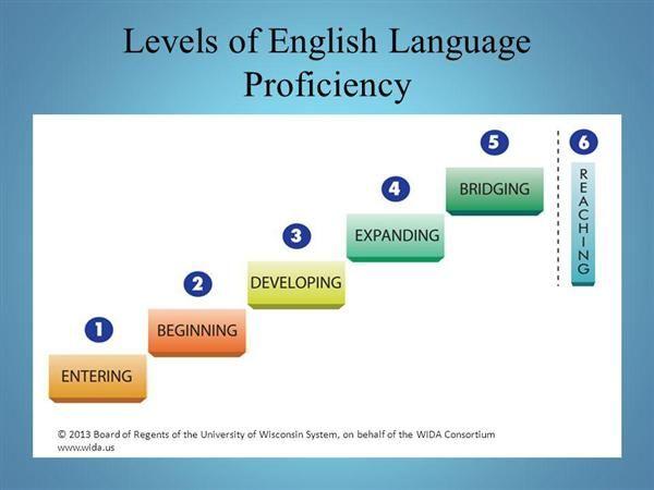 levels of english language proficiency