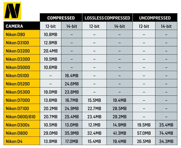 NEF file types and sizes: what effect do bit depth and compression have on raw files? A handy table to help you figure out the the HD capacity you might need for your photos.