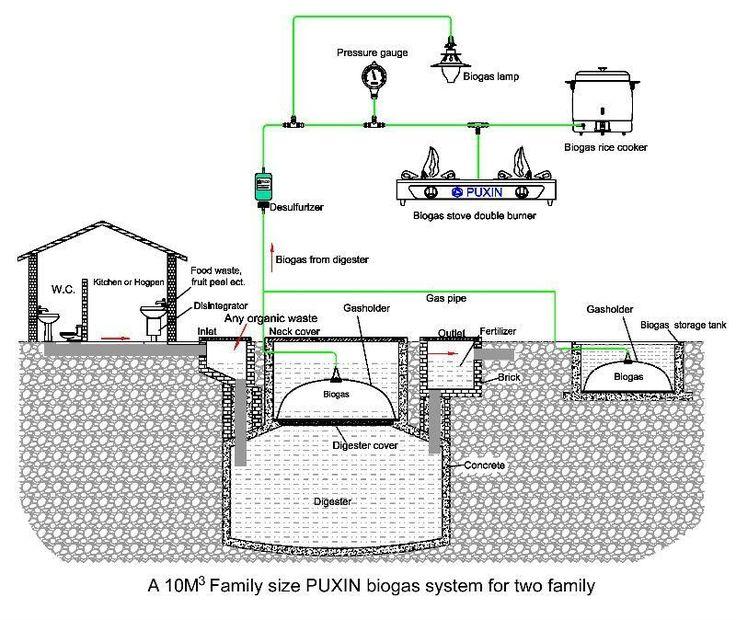 wonderful anaerobic digestion system produces biogas