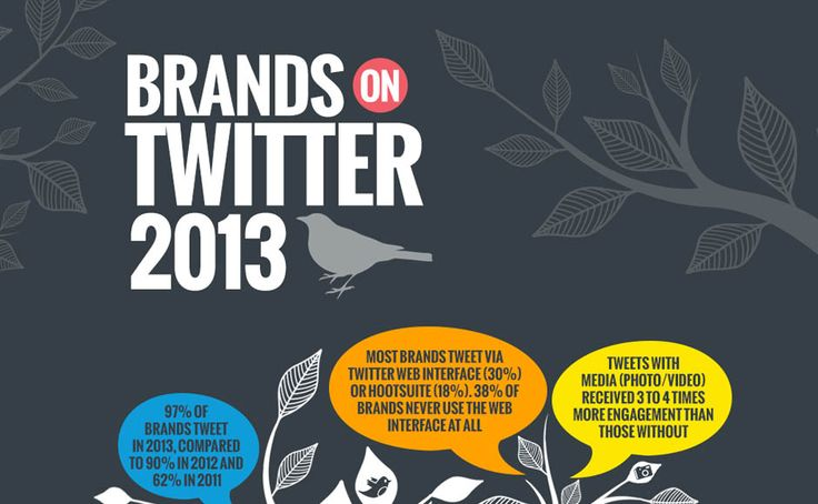 How Brands Use Twitter [INFOGRAPHIC] #brands #socialmedia #infographic #Twitter #twitterbrand #study