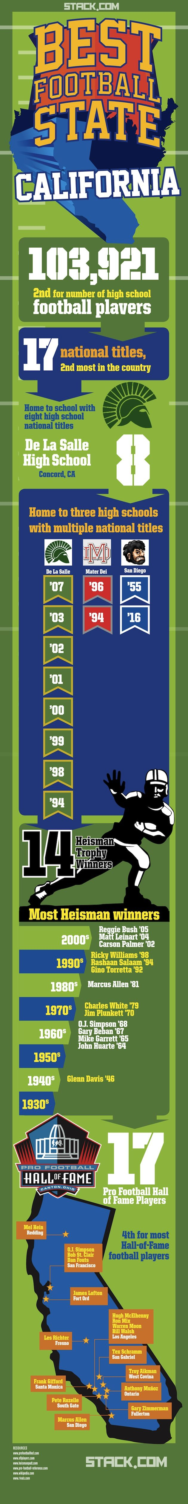 Why California is the Best Football State (INFOGRAPHIC)