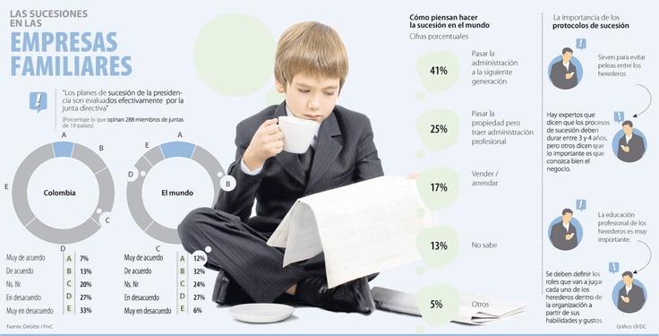 Las Sucesiones en las Empresas Familiares #Admónempresas