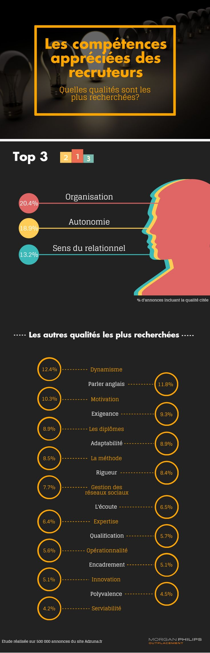 64 best Infographies Emploi images on Pinterest