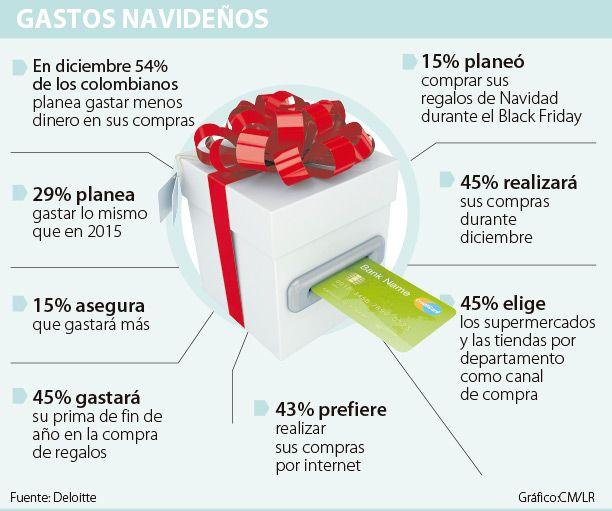 Más de 50% de colombianos planea gastar menos en Navidad