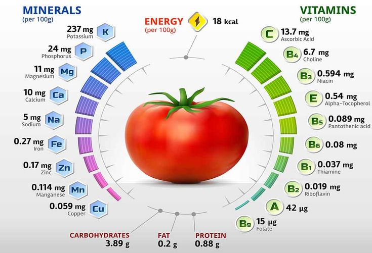 tomato nutrition facts health benefits