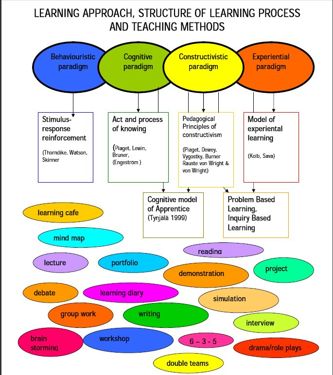 teaching method for environment education 5 alternative teaching methods by scott allen montessori developed the framework for a prepared educational environment in which children there are more than 800 schools that employ some variation of steiner's teaching method throughout the world.
