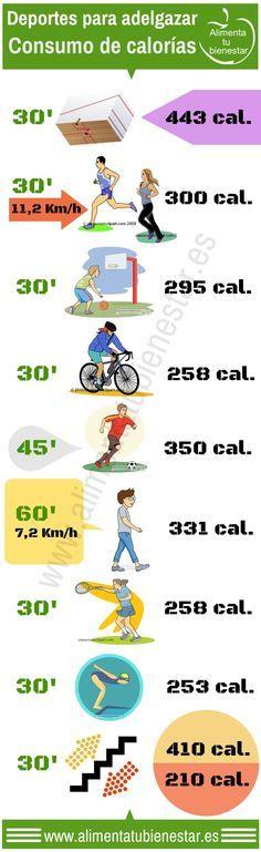 ¿Cuáles son los mejores deportes para adelgazar y cuántas calorías perdemos con ellos? Útil infografía que nos habla sobre el correr, montar en bicicleta, jugar al squash, el tenis, la natación, el baloncesto, el fútbol y la marcha rápida. Por alimentatubienestar #deporte #salud