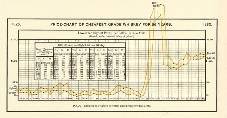 Whiskey prices soared during the Civil War.