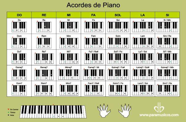 Resultado De Imagen Para Todos Los Acordes De Piano Que Existen Acordes Piano Piano Enseñanza Del Piano