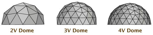 This links to an online Geodesic Dome Calculator — ByExample.com  I used this to build a cardboard dome with the boys. It sat in our living room for months, and was everything from a chicken coop, rocket, to a fire station. They created art (and word families!) on the outside, and in.