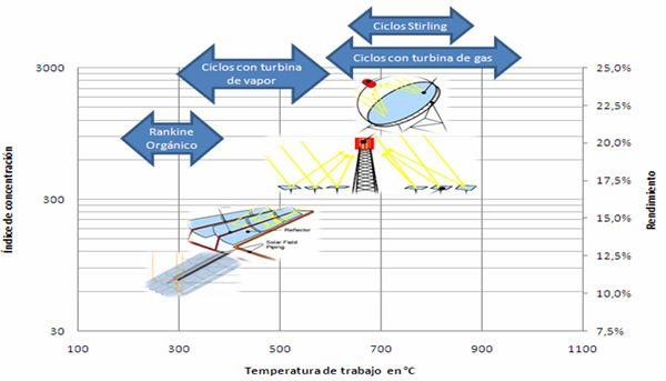 Tecnologías Solares Termoeléctricas