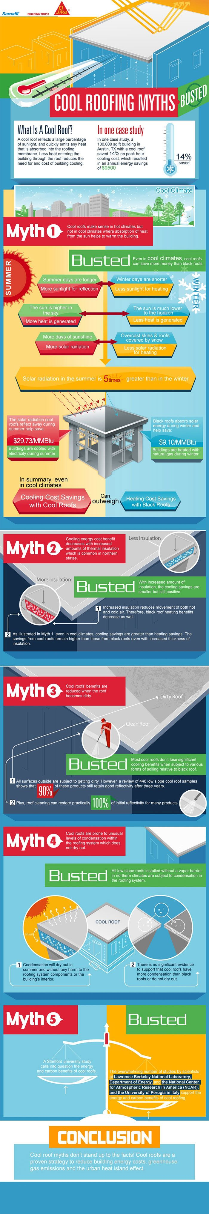Cool Roofs Myths Busted. Despite an enviable performance history, there are some within the commercial roofing industry that have questioned the science behind cool ...