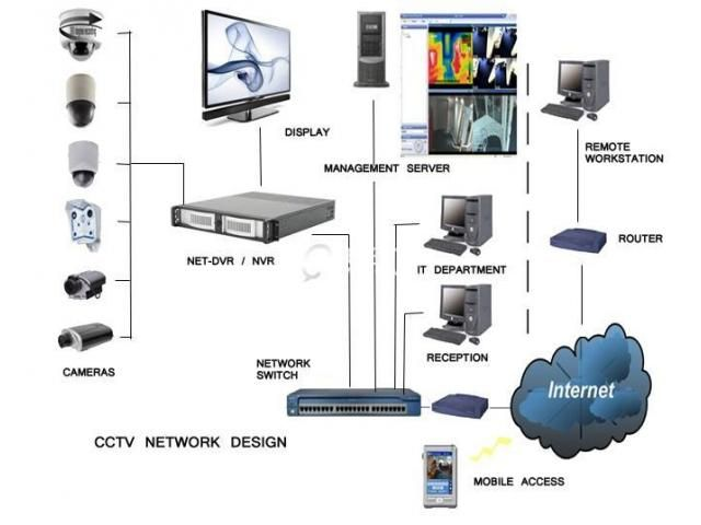 Full cctv camera network cabling installation house office