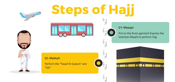 The Rituals of Hajj – Hajj Pilgrimage