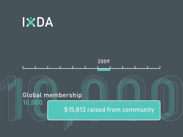 IxDA at 10 by Interaction Design Association. The story and the numbers behind the history of the IxDA, created for our 10th anniversary this year.