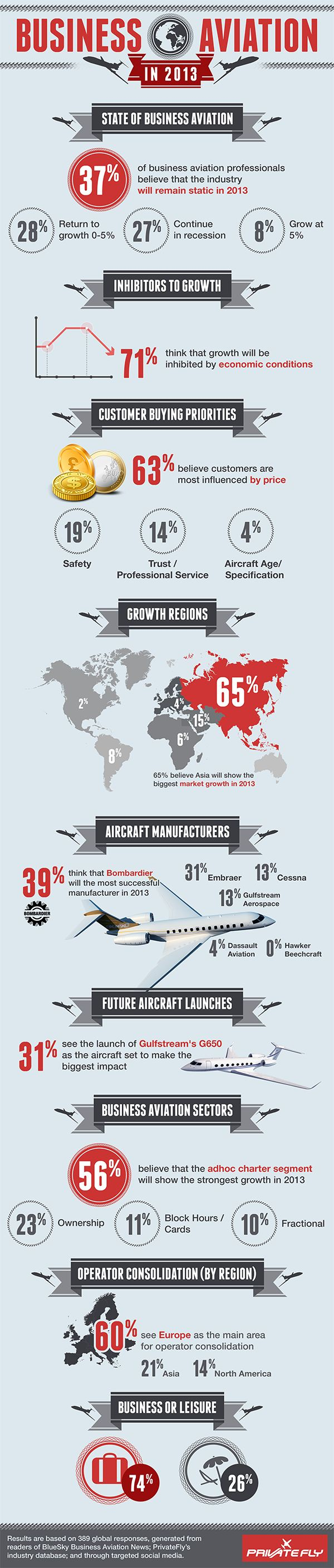 PrivateFly surveyed the Business Aviation industry to find out their views on business aviation in 2013 including: - business aviation growth in 2013