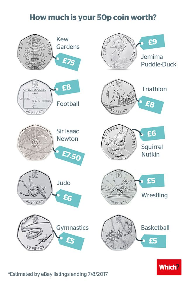 How much is your loose change worth? Do you have a special 50p? - Which?