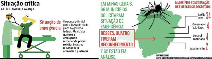 O risco iminente de avanço da febre amarela e a dificuldade dos municípios mineiros de arcarem com os gastos trazidos pelo surto fizeram com que o Ministério de Integração Nacional reconhecesse situação de emergência em 63 cidades do Estado.  (21/02/2017) #Foco #Mosquito #FebreAmarela #Febre #Amarela #Dengue #MinasGerais #MG #Mapa #Cidades #AedesAegypti #Infográfico #Infografia #HojeEmDia