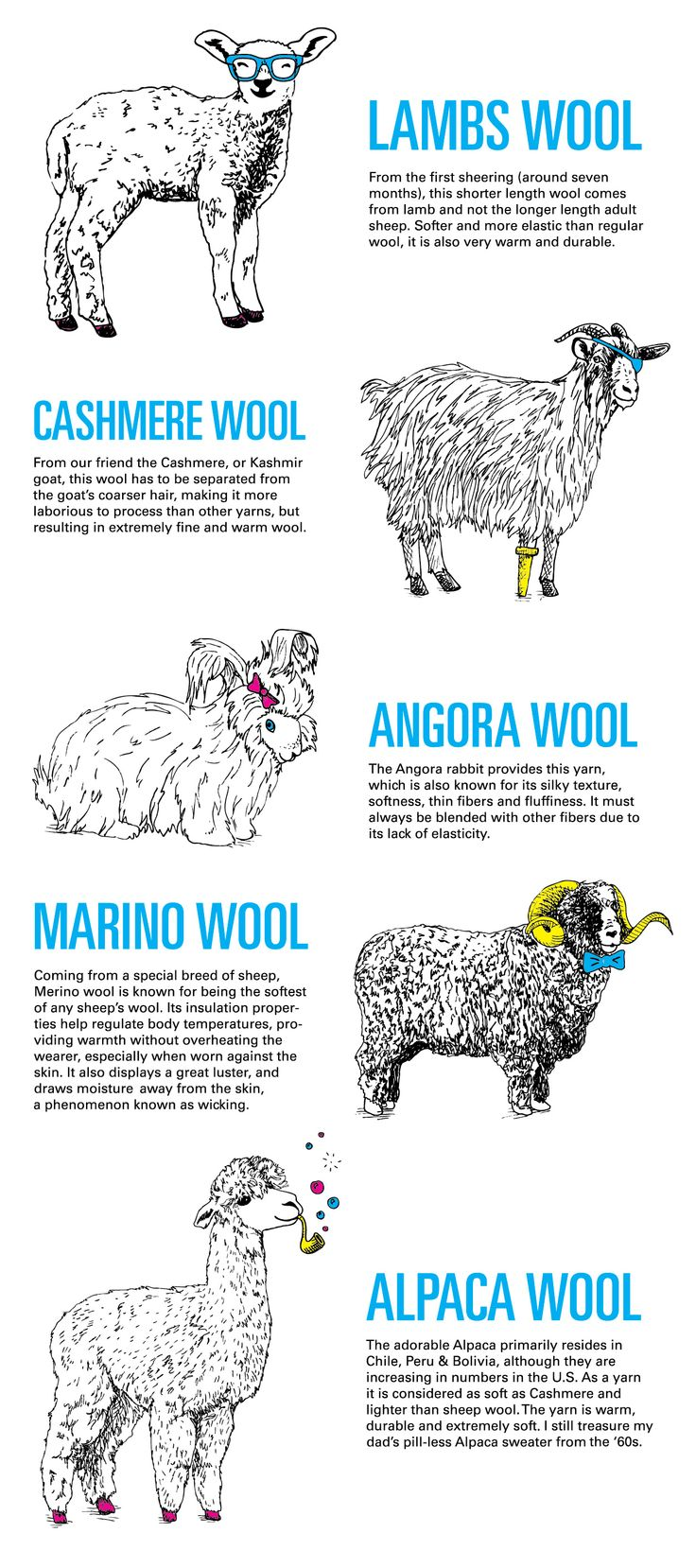 Know your wool!