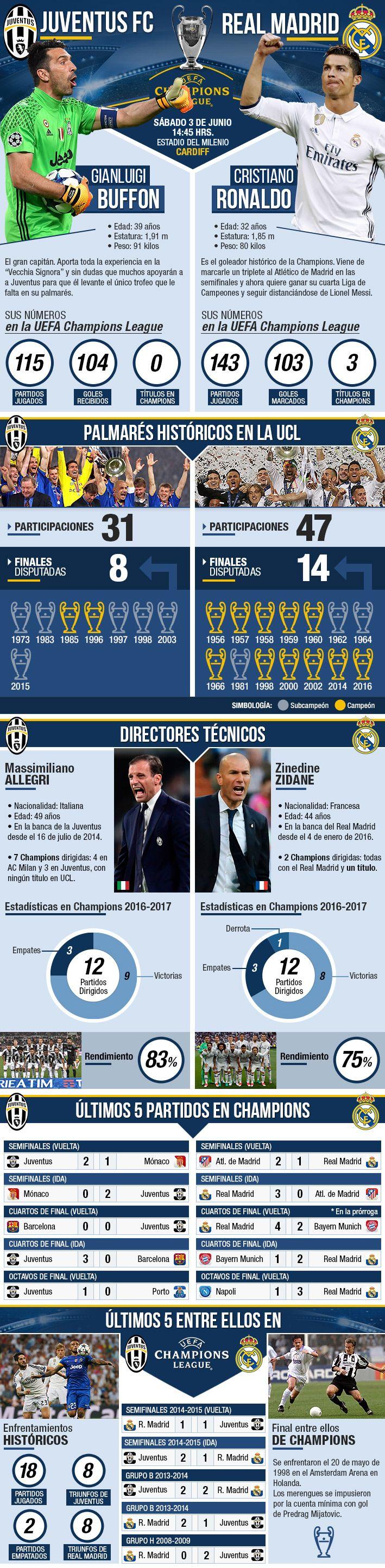 El espectacular camino de Juventus y Real Madrid hacia la gran final de hoy de la Champions  #realmadrid #juventus #buffon #cristianoronaldo