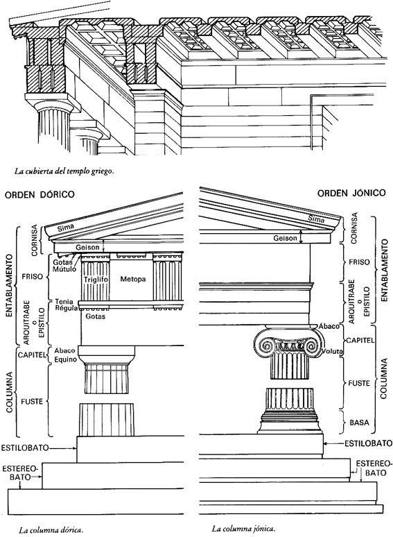 Ordenes arquitectonicos griegos