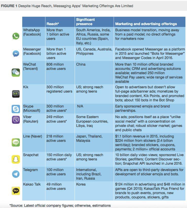 Messaging Apps: WhatsApp Messenger WeChat Kik Co. im Vergleich