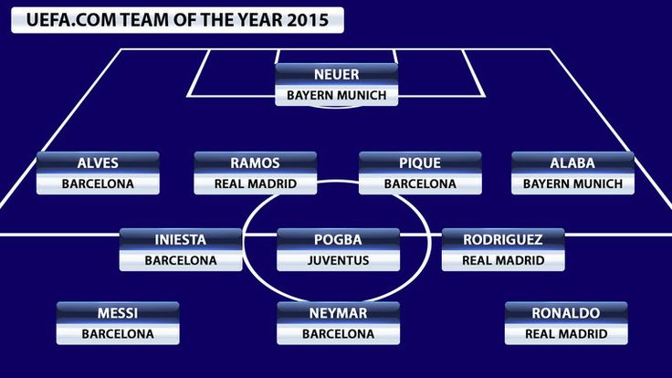 UEFA announce their 2015 team of the year