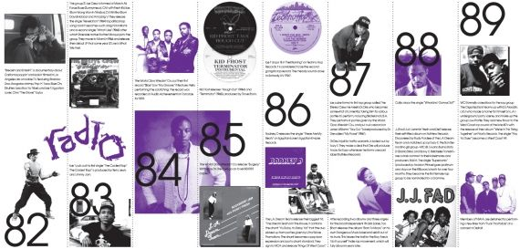 West Coast Rap Timeline 1980s Infographic Design