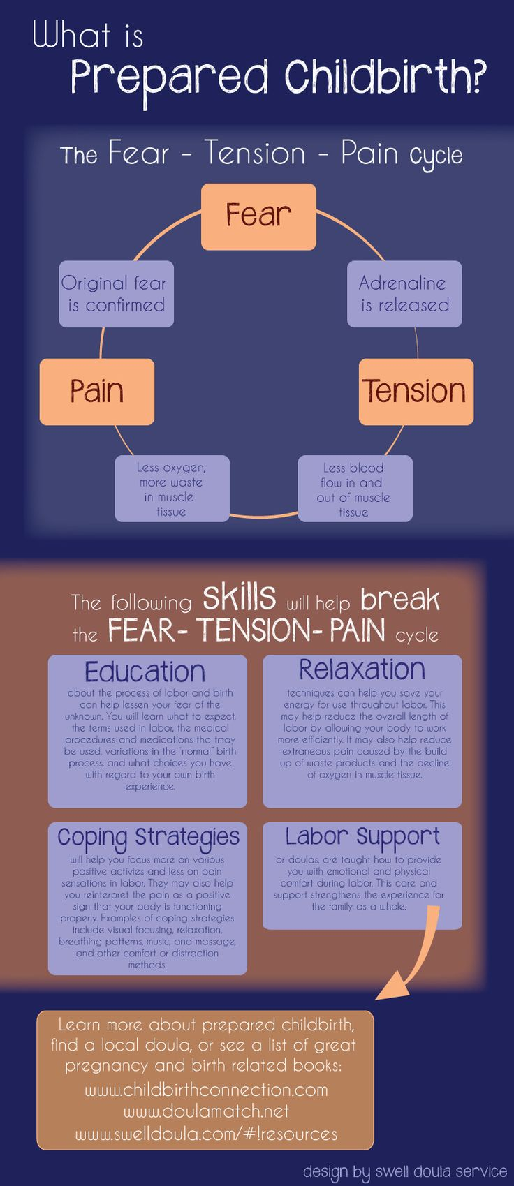 Prepared Childbirth: The Fear-Tension-Pain Cycle