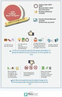 Charte CDI Henri Bergson | Piktochart Infographic Editor