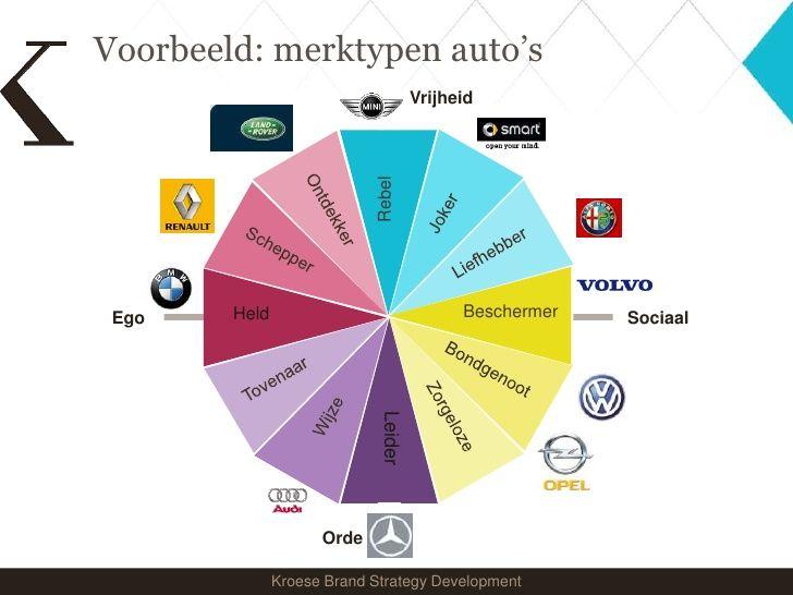 Merktype door middel van archetypen over verschillende automerken