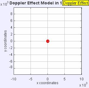 Effet Doppler exemples films animations