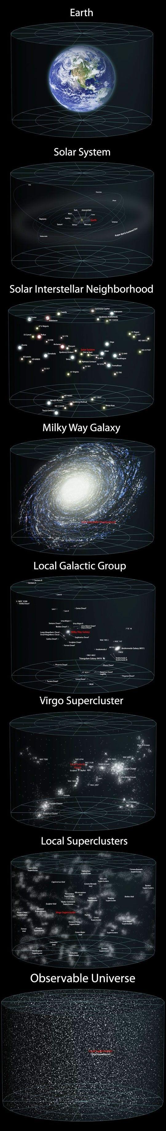 Escala gráfica del universo.