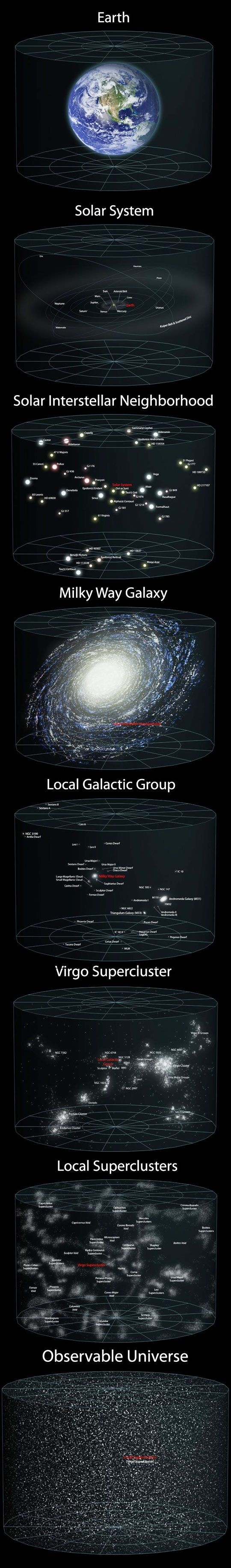 Earth to the Observable Universe and beyond.